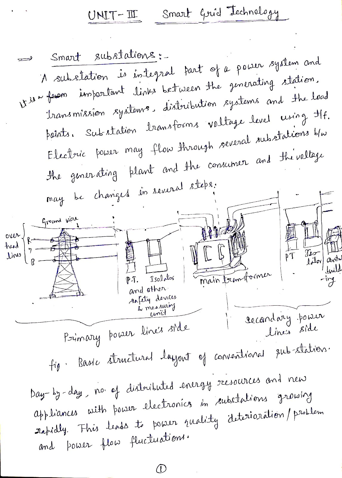Eee En Introduction To Smart Grid Roe 072 Unit 3 Lecture Notes Strictally Based On Aktu Syllabus