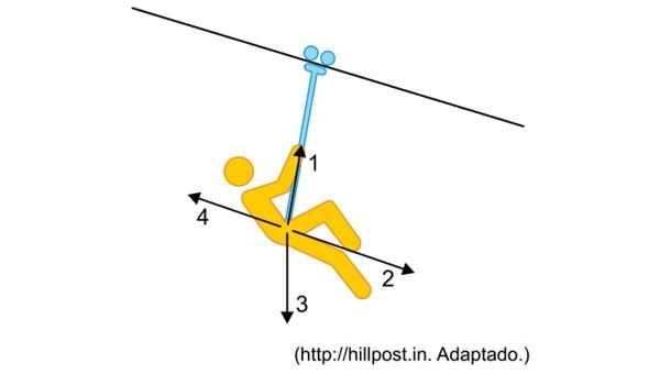 unesp-2018-2-1-fase-tirolesa-uma-pratica-recreativa-na-qual-uma-pessoa