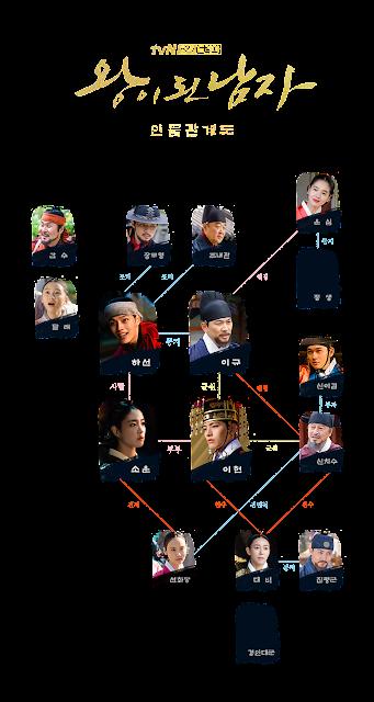 韓劇-成為王的男人-線上看