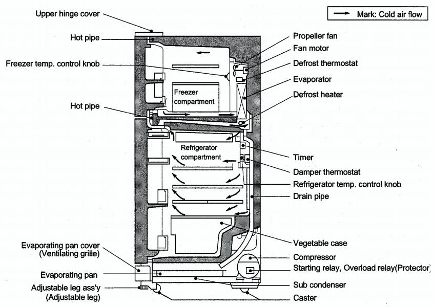 Wiring Diagram Defrost Refrigerator Temperature Wiring