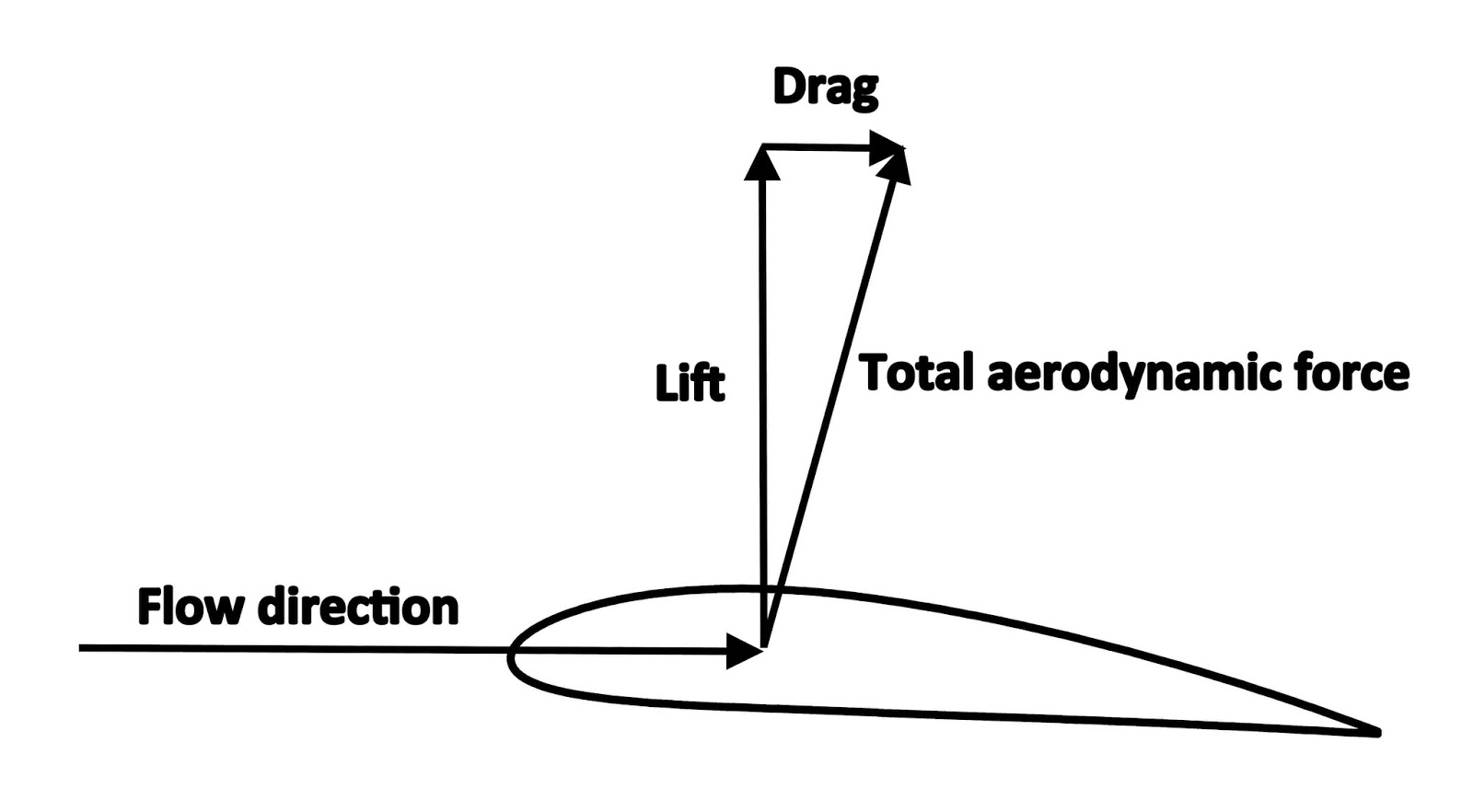 Types Of Drag On Aircraft