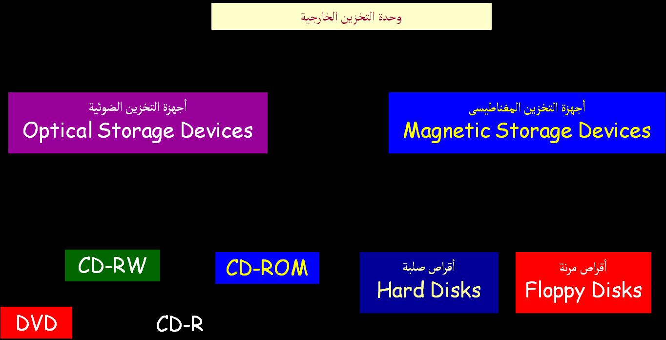تصميم مطوية لأهمية التخزين وتصميم مجسم مبسط