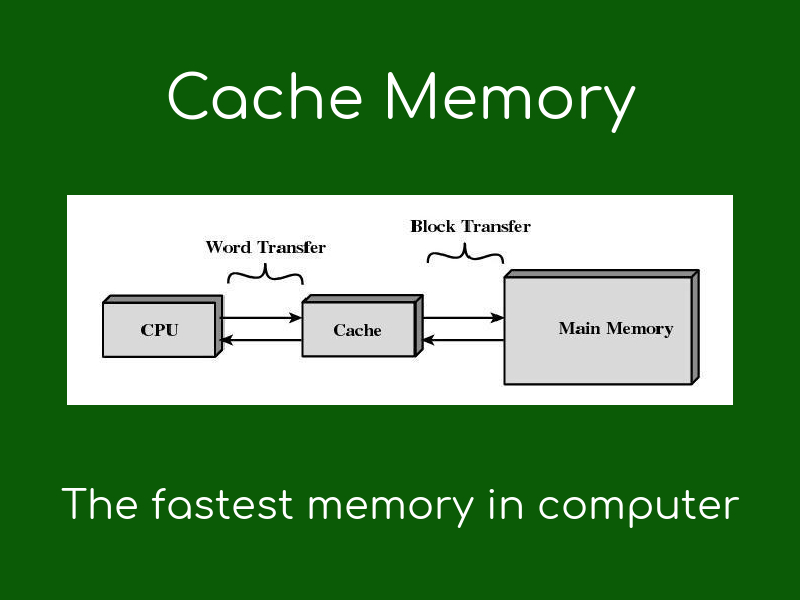 Image result for cache memory diagram