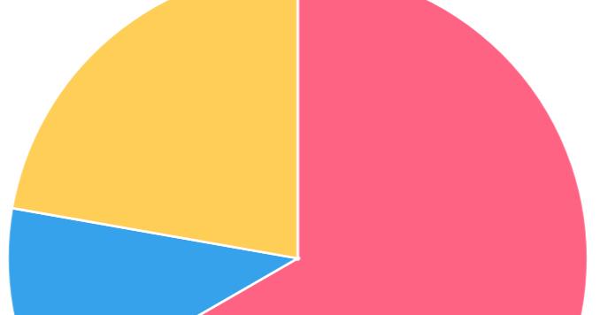 Angular 4 Pie Chart Example- How to Use Pie Chart in Angular4