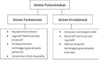 Pengertian Sistem Pemerintahan Menurut Para Ahli