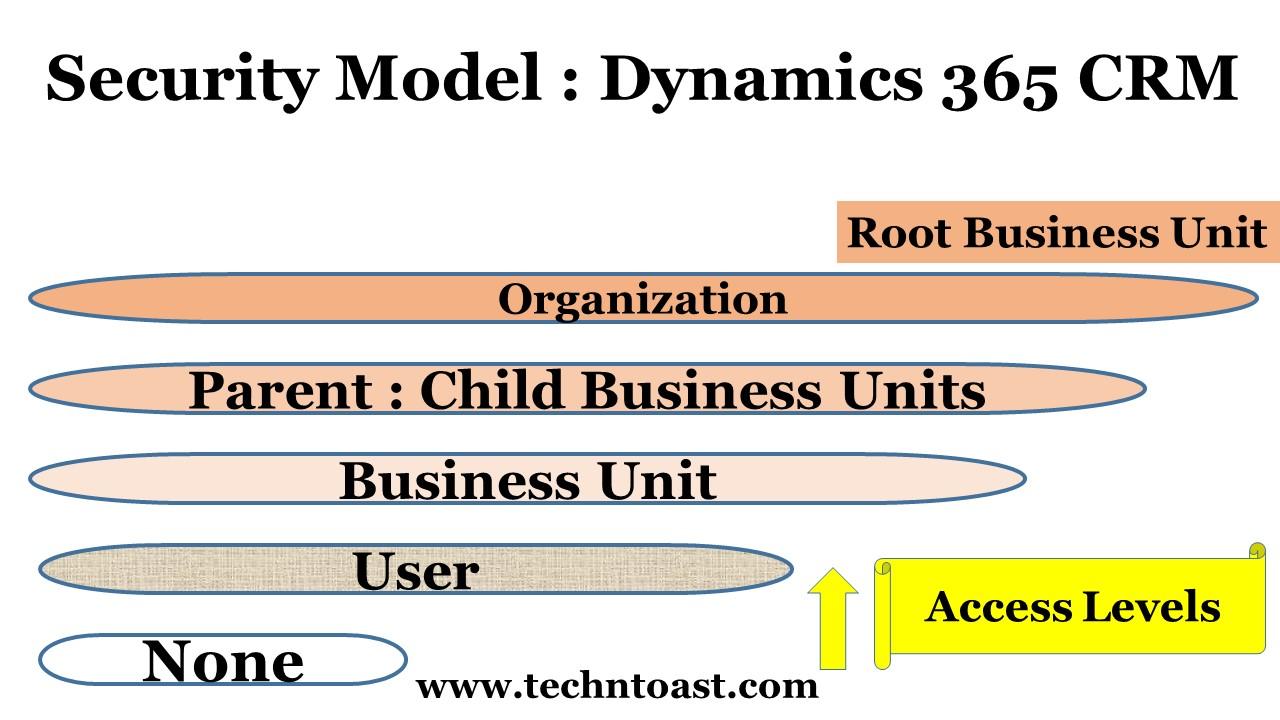 Security Model in Microsoft Dynamics 365 CRM