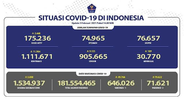 (3 Februari 2021) Jumlah Kasus Covid-19 di Indonesia Pukul 14.00 WIB