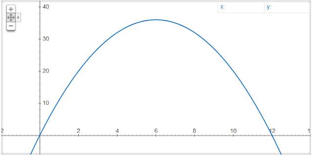 https://www.oblogdomestre.com.br/2019/08/ProblemasDeOtimizacao.Matematica.html