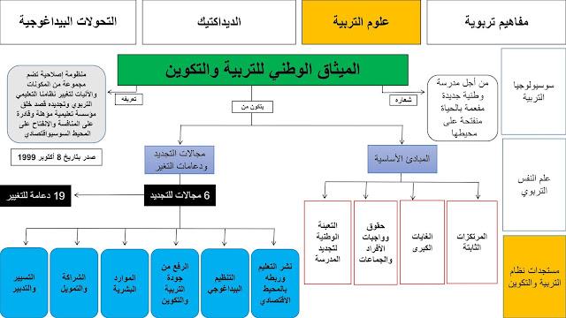 ملخص الميثاق الوطني للتربية والتكوين