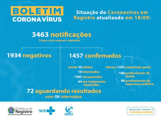 Registro-SP confirma 36 mortes por Coronavirus - Covid-19