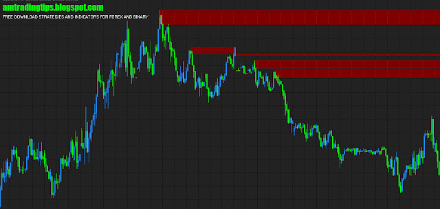 Best Support And Resistance Indicator For Mt4,forex and binary indicators