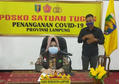 Bertambah 25, Kasus Covid-19 di Lampung Kini 932