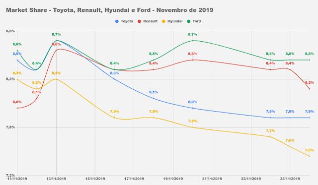 Ford caminha para 2º mês consecutivo de volta ao top 4 Brasil