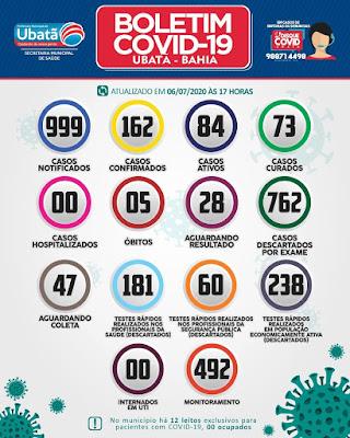 Ubatã confirma mais 30 casos de covid-19 e mais 1 óbito; casos ativos somam 84