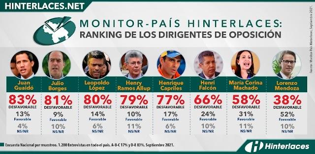 Encuesta revela que Juan Guaidó se convirtió en el más odiado por la oposición de base