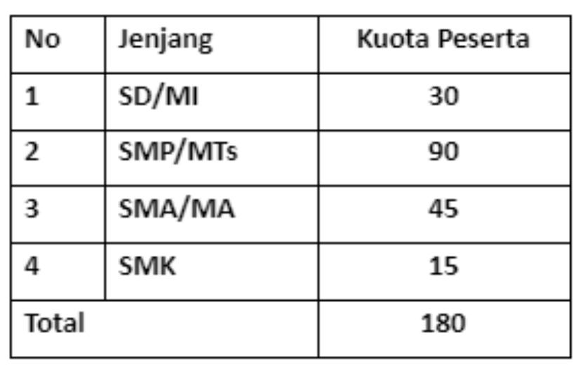 Pelatihan KBTT Guru SD & Guru Matematika SMP SMA SMK Berorientasi PISA Tahun 2021