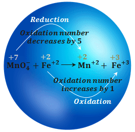How Balancing Oxidation Reduction Reactions by oxidation number method?