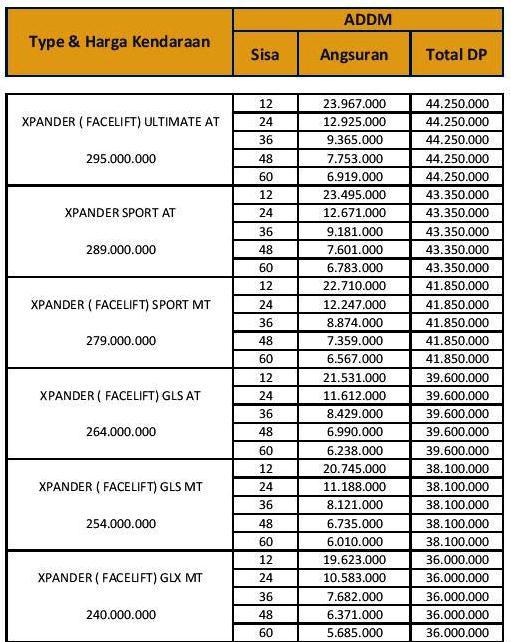 Paket Kredit Kendaraan Mitsubishi Passenger & Pick-up di Pekanbaru Riau