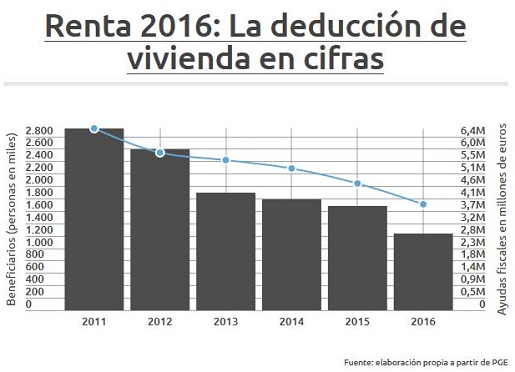 deduccion-inversion-vivienda