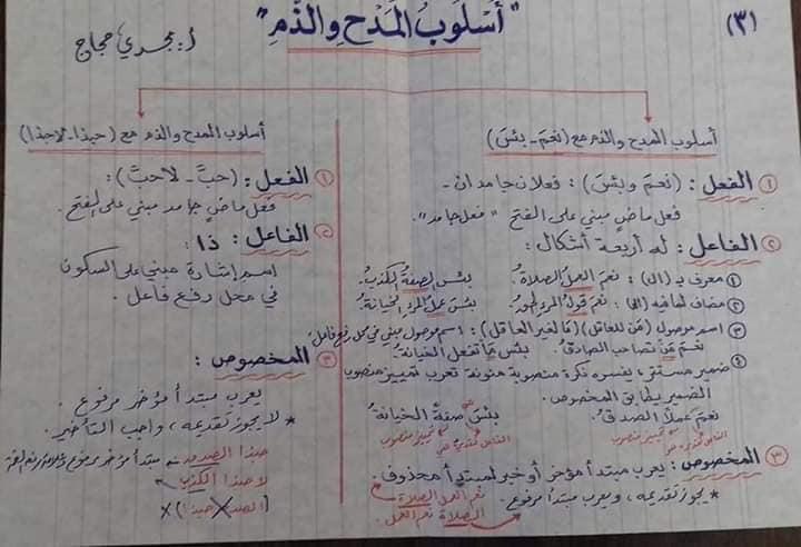 قواعد اللغه العربيه كاملة بالمختصر من ابتدائى لثانويه عامه أ/ مجدي حجاج 8