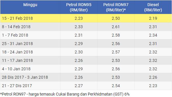 Harga Minyak Mingguan Terkini Petrol Dan Diesel Dari 15 21 Feb 2018 Mukah Pages Media Marketing Make Easy With 24 7 Auto Post System Find Out How It Was Done