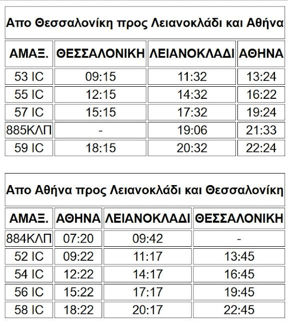 Επαναλειτουργία σιδηροδρομικής γραμμης Λεινοκλαδίου-Λαμίας-Στυλίδας και των εκδοτηρίων της Λαμίας