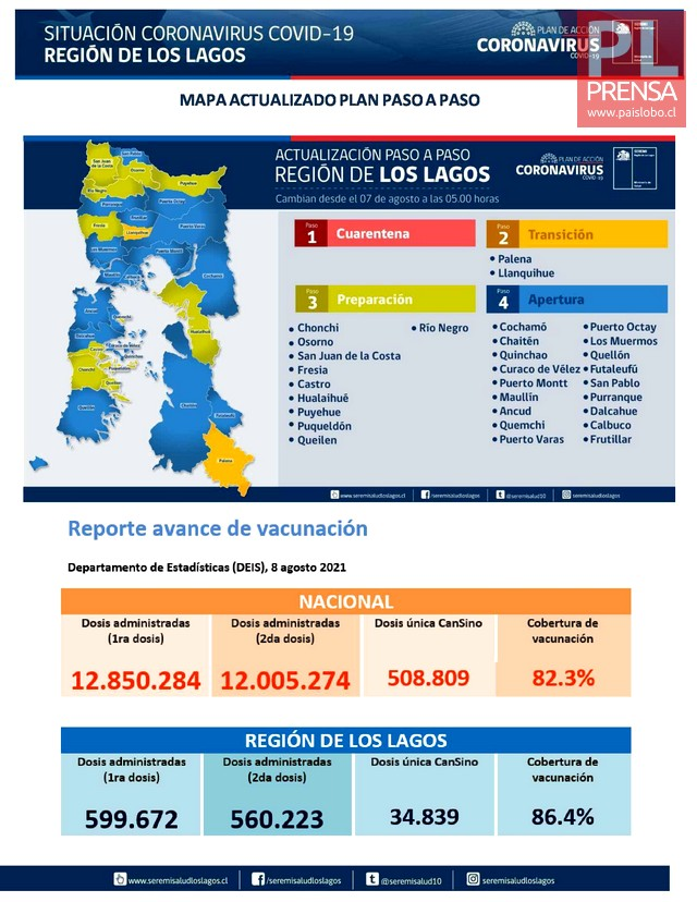 COVID19: Región de Los Lagos - Reporte 09 de Agosto 2021