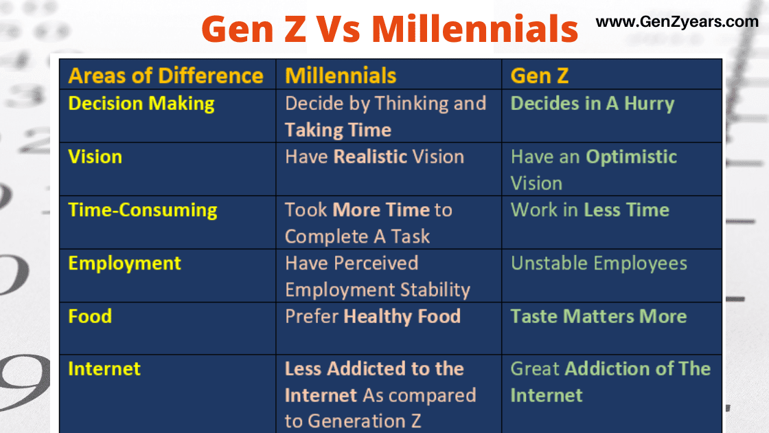 Gen Z Vs Millennials | What is the difference between Gen Z and Millennial | Differentiate Generation Z and Millennials, Zoomers Vs Millennials