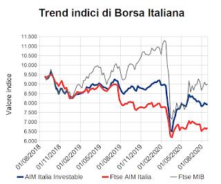 Trend indici di Borsa Italiana al 28 agosto 2020