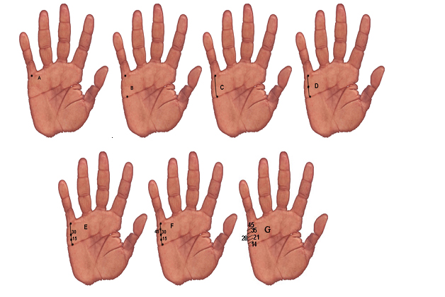 How to Calculate Marriage Age In Palmistry | INDIAN PALM
