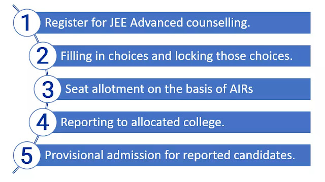 JEE Advanced Counselling 2020