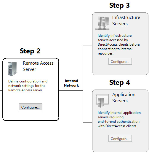 Ryan Betts, Cloud Solutions Architect: Part 1: Deploying