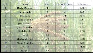 Varietal Diversity in Finger Millet