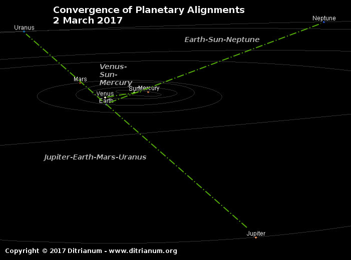 Convergence of Planetary alignment march 2, 2017