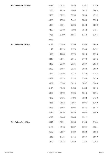 Kerala Lottery Result Nirmal NR-236 dated 06.08.2021 PART-2