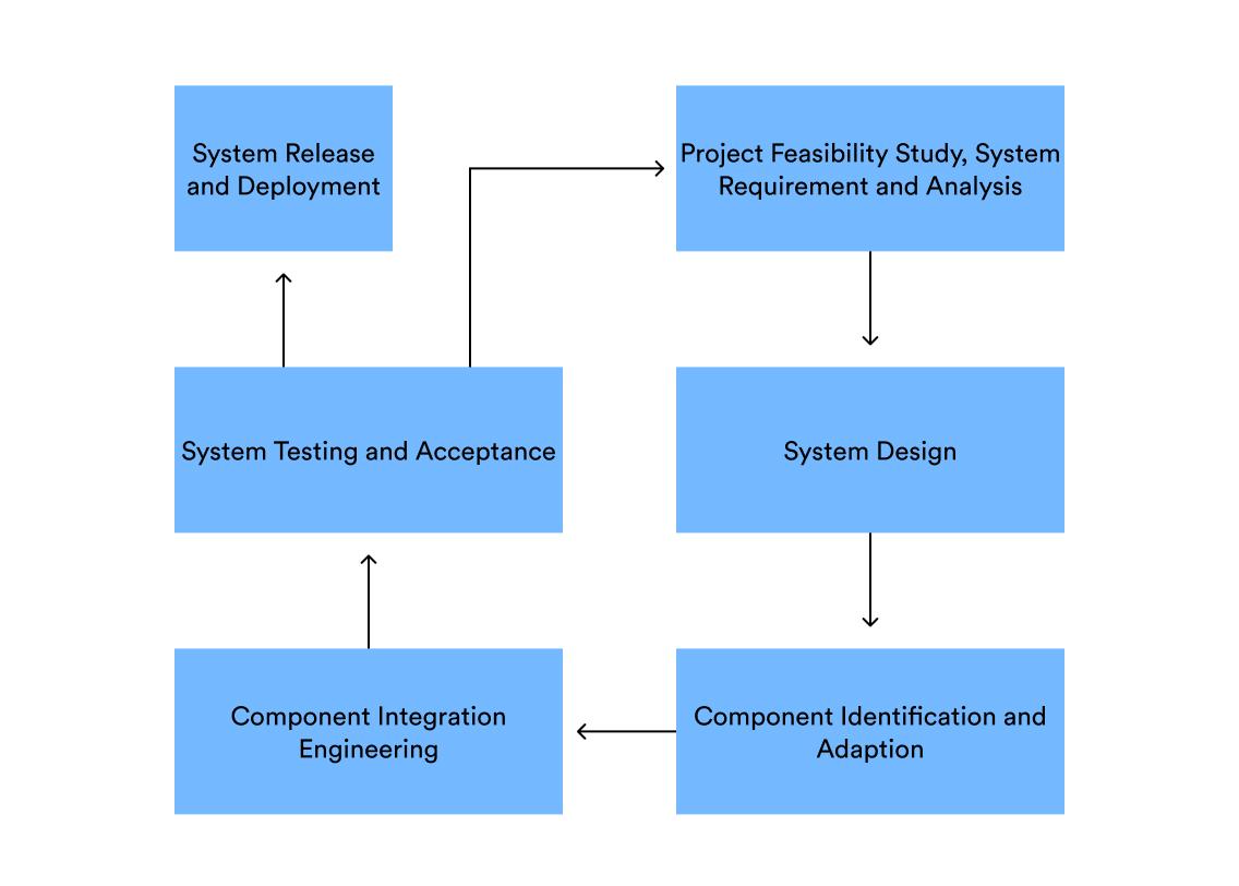 Improved Model Component Based Development