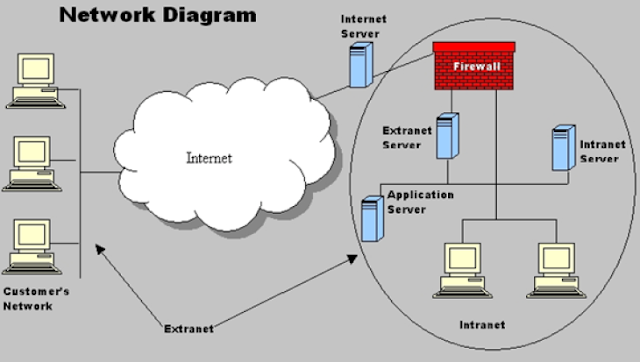 Internet, Intranet & Extranet