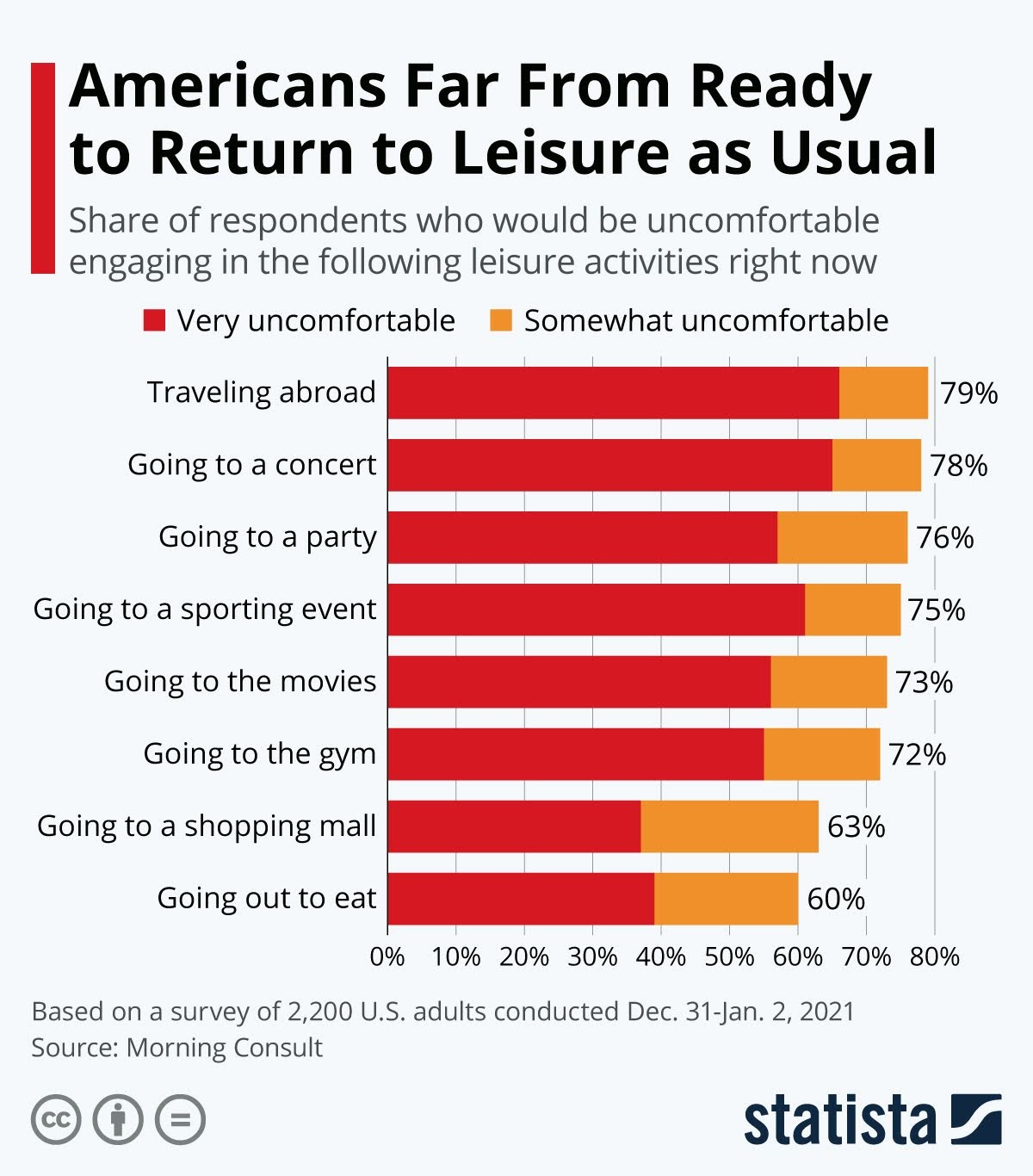 americans-far-from-ready-to-return-to-leisure-as-usual-infographic