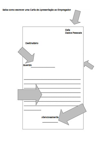 Como escrever uma Carta de Apresentação ao Empregador