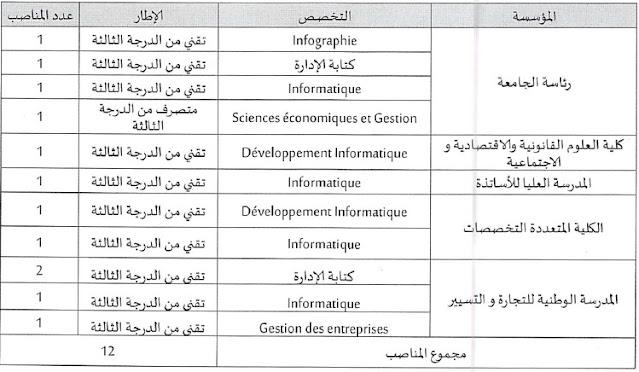 مباريات جديدة لتوظيف تقنيين و اطر ادارية وتقنية بمختلف ادارات و الملحقات التابعة للجامعات و الكليات بالمغرب  Concour