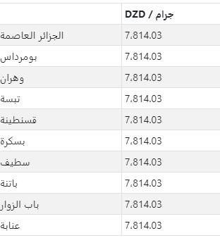 سعر الذهب في كبرى مدن الجزائر