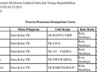 Berikut Daftar Nama Peserta Pemetaan PKG Guru Berbagai Provinsi, Kabupaten/Kota Tahun 2021