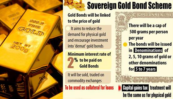sovereign gold bond scheme bank of india