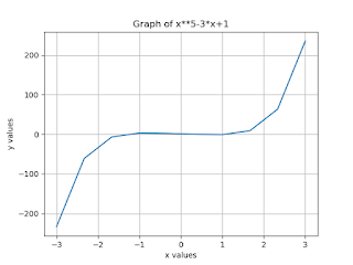 Write a Program to find the root of equation y = x5-3x+1 which lies in [0,1]