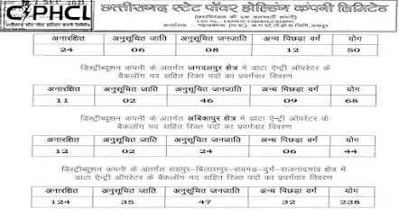 CSPHCL Recruitment 2021   Data Entry Operator Posts
