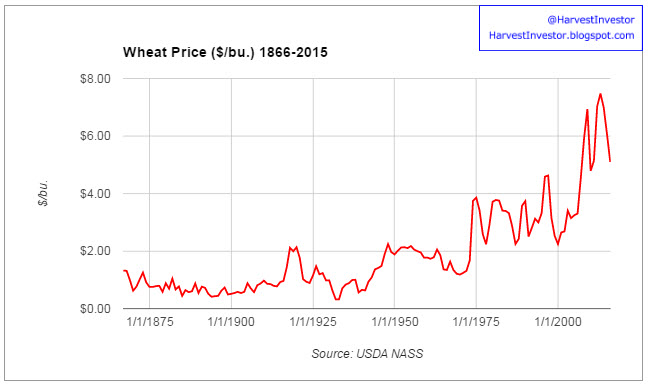 Harvest investor historic wheat prices real vs nominal