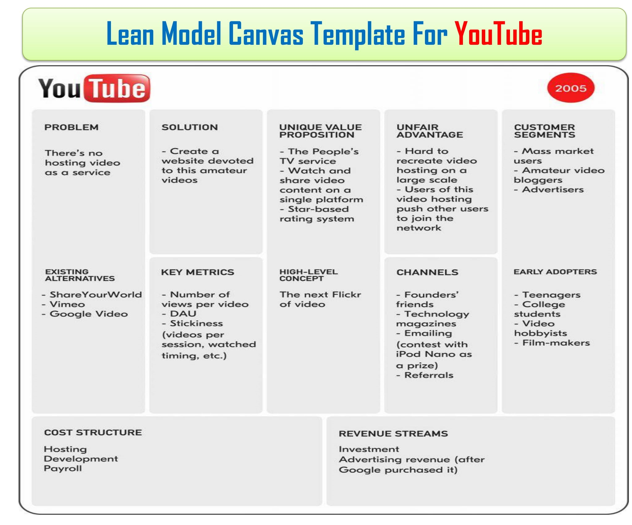 Lean Canvas Business Model, Lean Canvas Word Template & Example