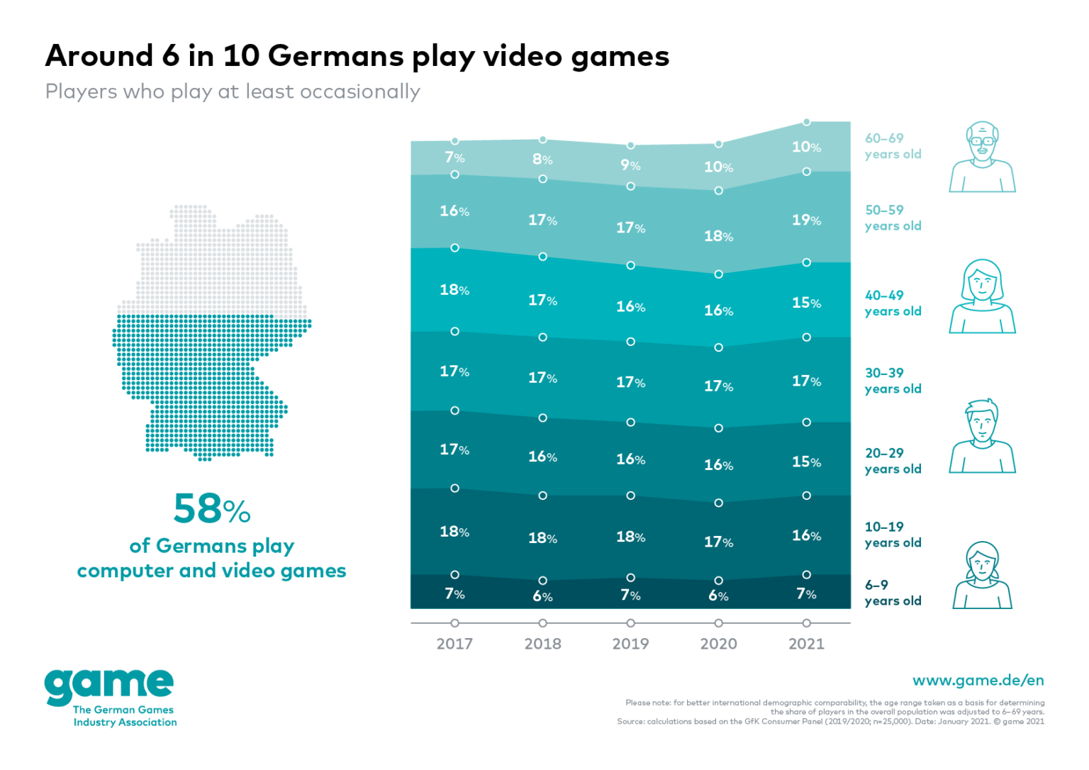 Game demographics in Germany