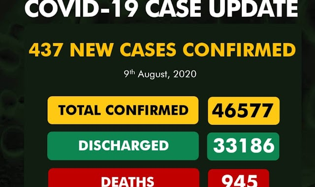 Nigeria confirms 437 new COVID-19 cases, total now 46,140
