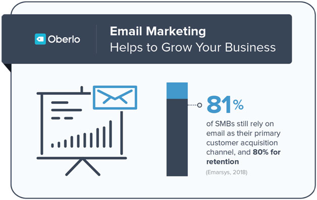Email Marketing: eAskme